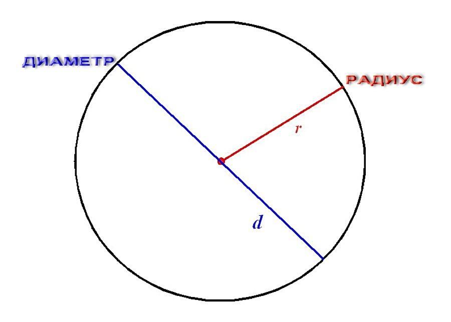 Диаметр и радиус